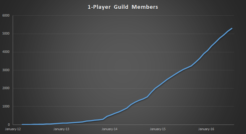 Membership of the 1-Player Guild over time.